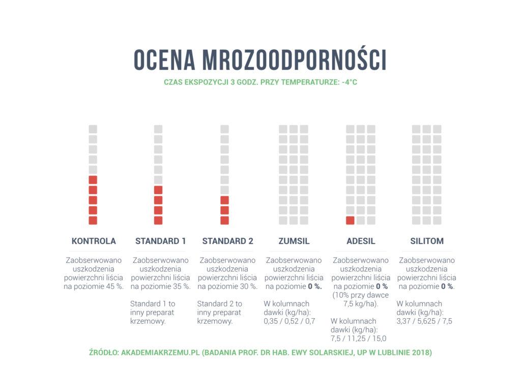 Ochrona roślin przed mrozem – stosowanie krzemu organicznego. Fot. akademiakrzemu.pl